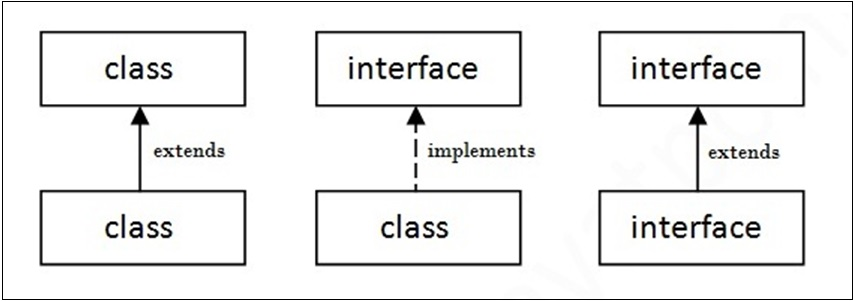 Relationship between classes and interfaces in java