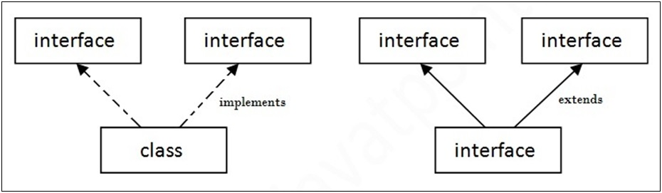 Multiple inheritance in Java by interface